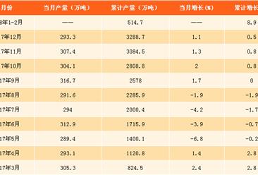 2018年1-2月铝合金产量分析:铝合金产量超500万吨 (附图表)