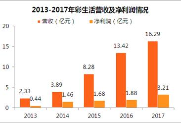 2017年彩生活年报:净利润3.21亿 同比增70.76%(附图表)