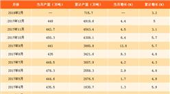 2018年1-2月全國化學纖維產量分析:累計產量達715.7萬噸(附圖表)