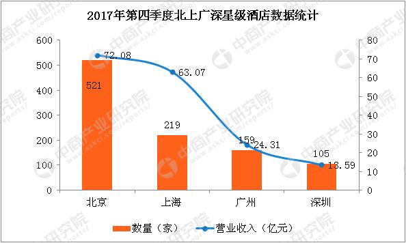 2017年第四季度北上广深星级酒店数据统计:北京上海收入差距缩小至9亿(附图表)