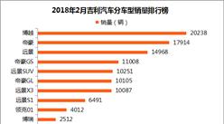 2018年2月吉利汽车销量分析:累计已达26.5万辆 博越稳居第一(附排名)
