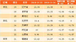 2018年3月20日全國各省市生豬價格排行榜(附全榜單)