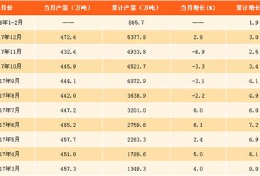 2018年1-2月十种有色金属产量分析:产量增长1.9%(附图表)