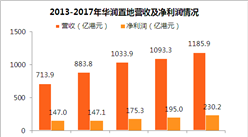 2017年华润置地年报:净利润230亿港元 毛利润率明显提升(附图表)