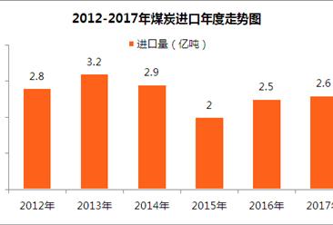 中國原煤生產分析:煤炭價格高位運行 凈進口量持續回升