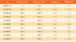2018年1-2月焊接钢管产量分析:焊接钢管累计产量为535.6万吨(附图表)