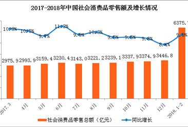 2018年1-2月广东省经济运行情况分析