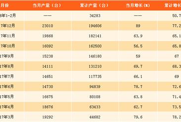2018年1-2月全国挖掘机产量数据分析:累计产量增长5成(附图表)