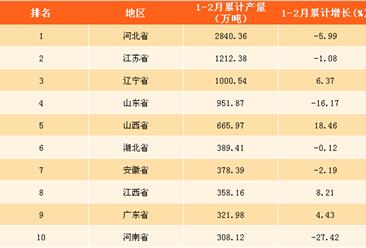 2018年1-2月中国各省市生铁产量分析:河北生铁产量第一(附榜单)
