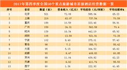 2017年第四季度重点旅游城市星级酒店排行榜:杭州赶超深圳位居第四(附榜单)