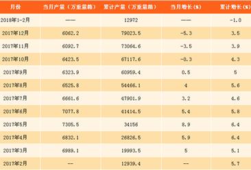 2018年1-2月平板玻璃产量分析:平板玻璃产量达12972万重量箱(附图表)