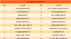 2017年上海民营企业百强排行榜(TOP100)