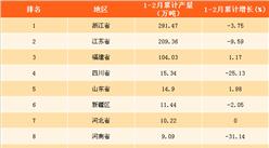 2018年1-2月全国各省市化学纤维产量排行榜(附榜单)