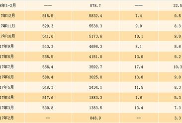 2018年1-2月铝材产量分析:累计产量近900万吨(附图表)