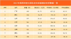 2017年第四季度各省市星级酒店排行榜:19地区营收超10亿 北京收入最高(附榜单)