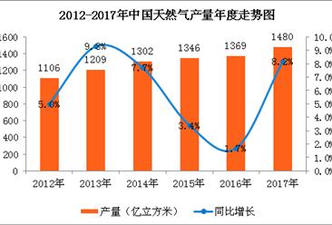 能源生产分析:中国原油、天然气均保持较快增长(图)