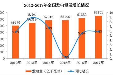中国电力生产分析:传统能源发电稳增长 新能源发电快速增长