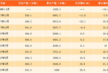 2018年1-2月氧化铝产量数据分析:累计增速正转负(附图表)