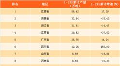 2018年1-2月全国各省市铜材产量排行榜:江西省产量位居榜首(附榜单)