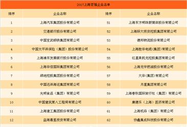 2017年上海百强企业排行榜(附全名单)