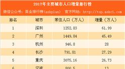 2017年主要城市人口增量排行榜:杭州反超长沙 宁波苏州成黑马(附榜单)