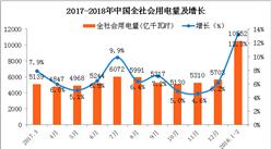2018年1-2月全社会用电量分析:同比增长13.3%(图)