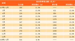 2018年1-2月家具类零售数据分析:零售额同比增长8.5%(附图表)