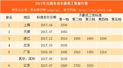 2017年全国各省市最低工资排行榜:上海又要涨工资 别急还有这5省(附榜单)