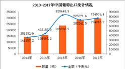 2017年中国葡萄进出口数据分析:广东进口量占全国68.4%(图)