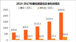 2017年碧桂园年报:净利润同比增长126% 净经营性现金流连续两年为正(附图表)