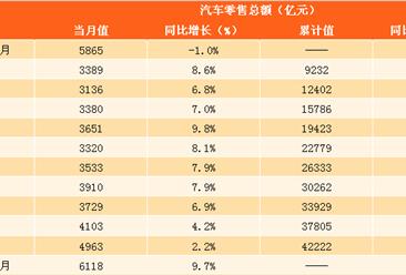 2018年1-2月份汽车类零售数据分析:零售额同比增长9.7%(附图表)
