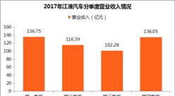 江淮汽车2017年业绩分析:营收、净利润双双下滑 SUV表现不足(图)