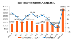 2018年1-2月财政收支情况分析:车辆购置税增长超三成(图)