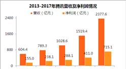 2017年腾讯年报:营收2377.6亿 净利润715.1亿(附图表)