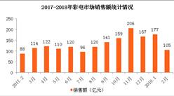 2018年2月全国彩电市场销售情况分析:销售额环比下降四成(图)