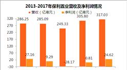 2017年保利置业年报:净利润同比暴涨2749% 毛利同比增长30.8%(附图表)