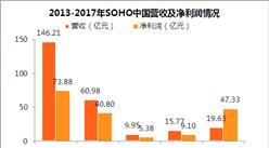 2017年SOHO中国年报:净利润同比增长420% 总负债374.9亿(附图表)