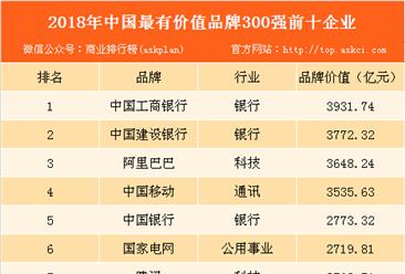 2018年中国最有价值品牌300强:工商银行/建行/阿里巴巴位列前三(附榜单)
