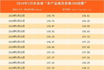 2018年3月22日农产品批发价格指数分析:猪肉价格下降1.5%(表)
