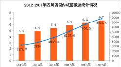 2017年四川旅游數據統計:旅游總收入8923.1億元 同比增長16.1%(圖表)