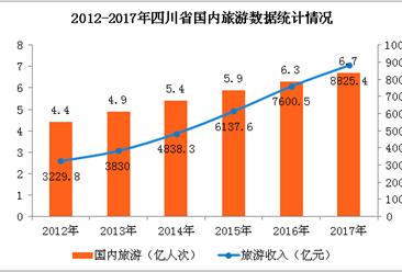 2017年四川旅游数据统计:旅游总收入8923.1亿元 同比增长16.1%(图表)