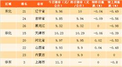 2018年3月22日全国各省市生猪价格排行榜(附全榜单)