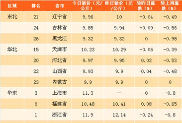2018年3月22日全國各省市生豬價格排行榜(附全榜單)