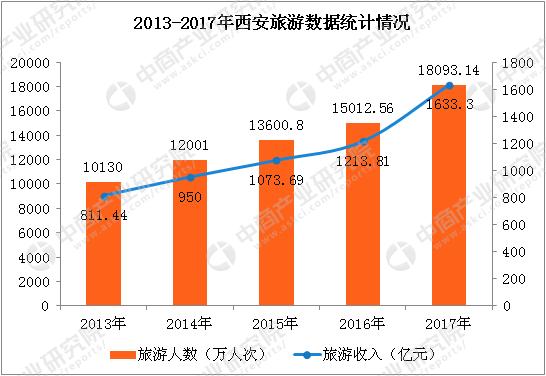2017年西安旅游数据统计:全年收入增长34.6%(附图表)