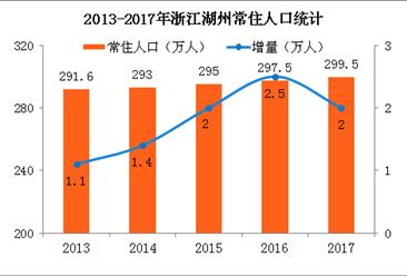 2017年浙江湖州常住人口299.5万 出生人口3.1万(附图表)