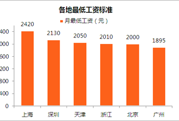 2018年上海最低工资2420元 竟然比广州高出525元(附图表)