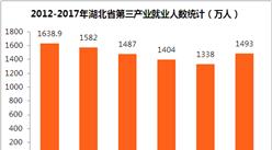 2017年湖北省就业情况统计:全年失业率2.59%  第三产业成吸纳就业主力(附图表)