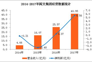 2017年阅文集团经营数据统计:全年净利润暴增14倍(图表)