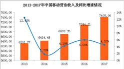 中国移动2017年业绩分析:全年实现营收7405亿 同比增4.53%(图)