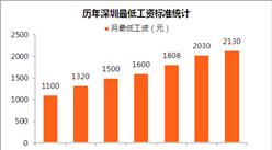 上海最低工资2420元 2018年深圳会上调最低工资吗?(附图表)